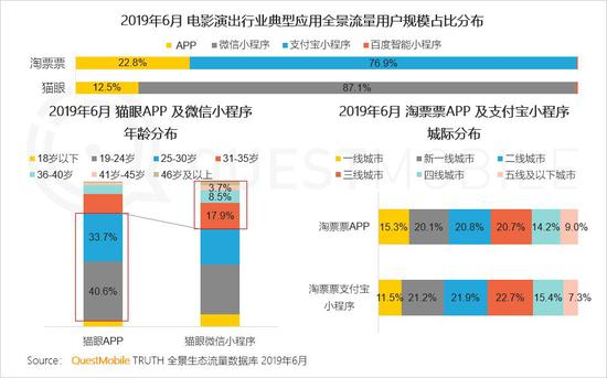 中国移动互联网2019半年大报告-CNMOAD 中文移动营销资讯 38