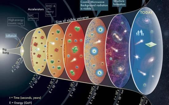 宇宙大爆炸理论模型