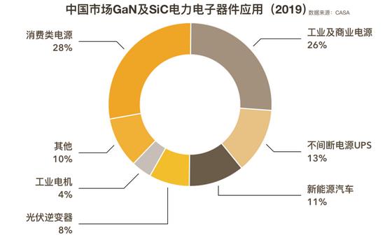 中国市场GaN及SiC电力电子器件应用(2019),数据来源:CASA,36氪制图