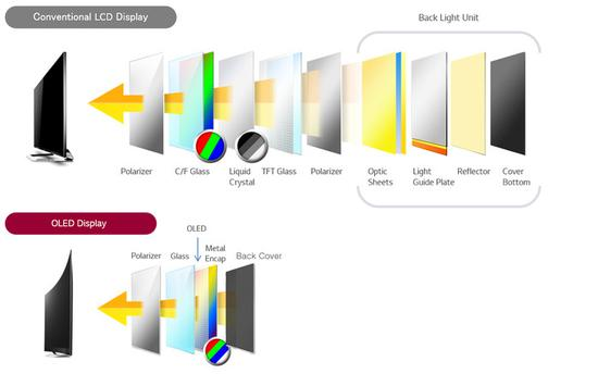 OLED屏浅易的组织为可折叠挑供能够