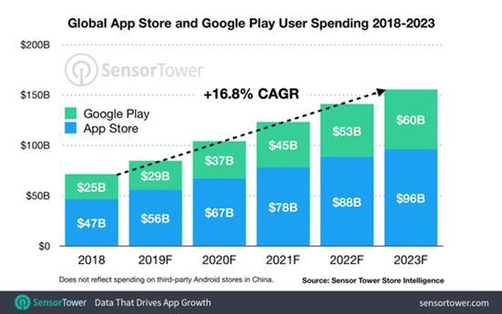 苹果App Store和Google Play这两大应用商店在未来五年内,营收均将翻一番