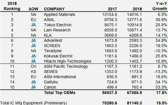 ▲2018年全球TOP 15半导体生产设备厂商中,日本厂商独占7席(来源:VLSI Research)