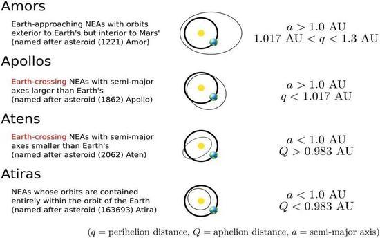 近地小行星族群(图片来源:NASA)