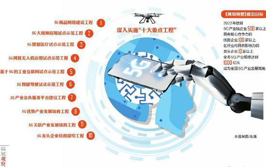 """成都印发5G产业发展规划  """"微基站+智慧杆塔""""的方式部署5G网络"""