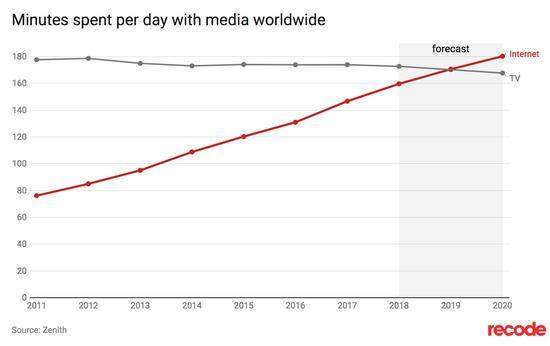 ▲ 红线表示每天平均上网时间,灰线表示每天看电视时间