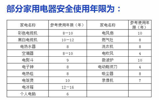 (来源:国家标准化管理委员会审批出台的《家用电器安全使用年限细则》)