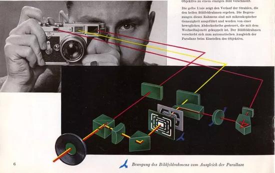 △旁轴相机的取景、测光体系是独立修立的。