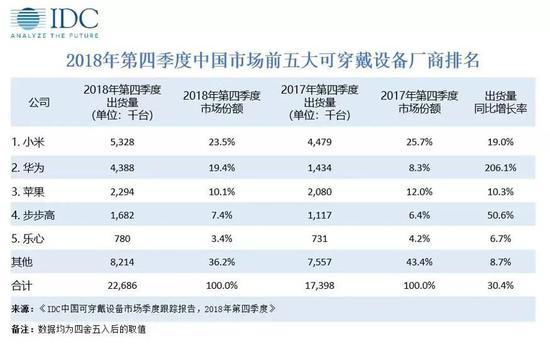 IDC:2018年Q4中国可穿戴设备市场出货量为2269万台