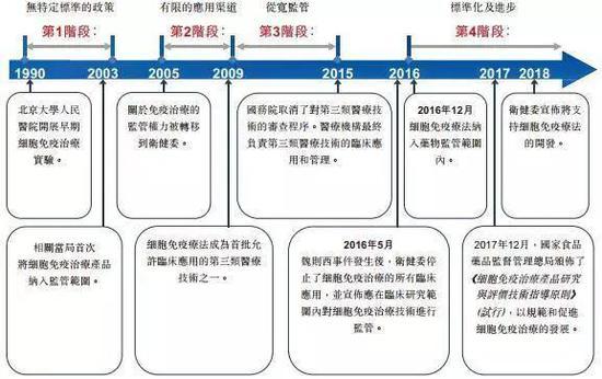 细胞免疫治疗的政策监管变化 资料来源:永泰生物招股书