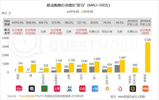 中国移动互联网2019半年大报告-CNMOAD 中文移动营销资讯 88