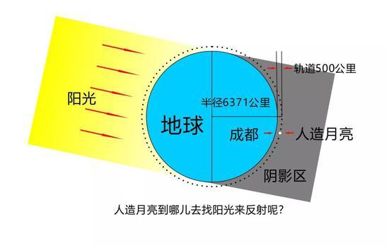 ▲有观点认为,在近地面500公里轨道,人造月亮无法解决太阳反光的问题(图片来自网络)