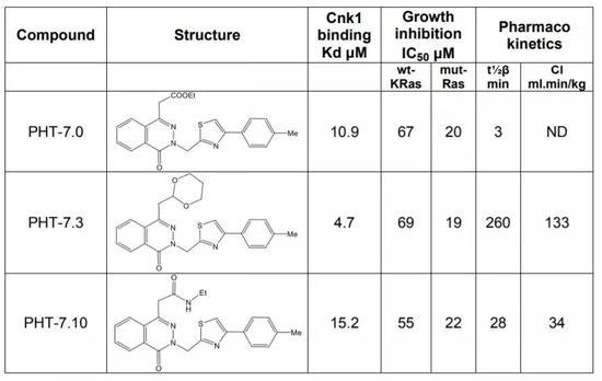 ▲本研究中使用的化合物(图片来源:参考资料[1])