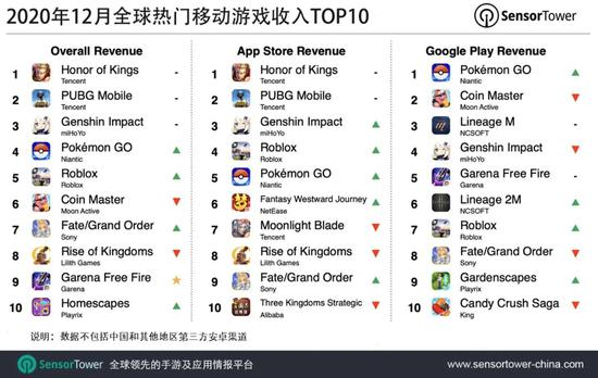 《王者荣耀》2020 年 12 月吸金 2.58 亿美元,位列全球手游畅销榜榜首