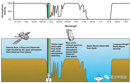 """所谓的""""大气窗口""""。地球的大气层就像一扇窗户,它准许某些频率波长的电磁波透过,但拦截另一些透过。画面右侧能够看到,长波矮频波段的电磁波几乎被十足屏蔽。而月球背面则是极为理想的不悦目测地点,科学家们期待去那里进走不悦目测。12月8日,他们的梦想即将开启 来源:wiki"""
