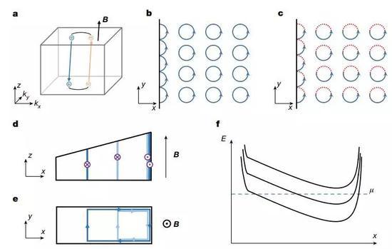 图1 外尔轨道中的量子霍尔效答。