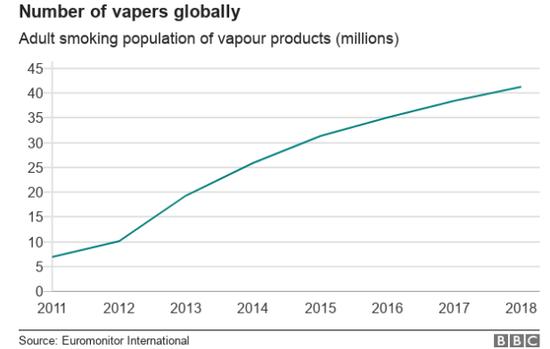 ▲全球電子煙用戶數變化趨勢來源:Euromonitor International