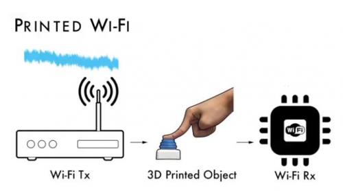 wifi信号示意图_研究人员3D打印小物件:无需通电就能传输WiFi信号 3D打印 WiFi ...