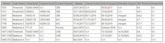 微软确认4月份推出Win10春季更新并提供18个月的支持服务的照片 - 2