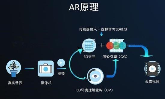 AR實現過程(圖片來自網絡)
