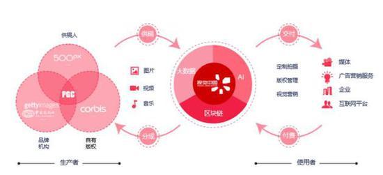 视觉中国核心商业模式