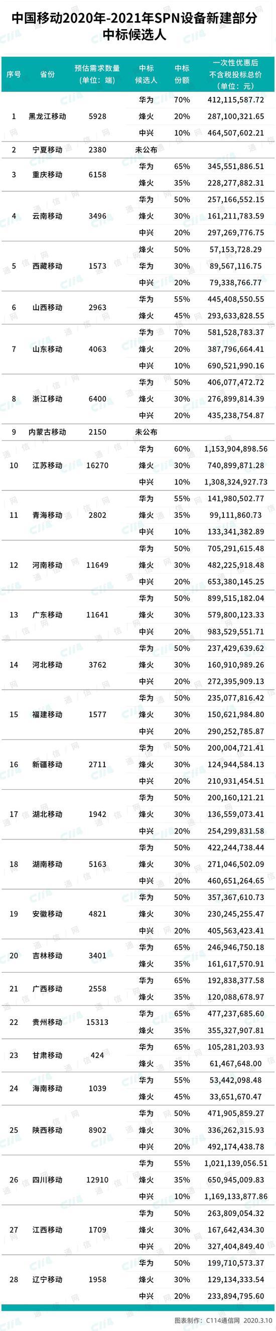 中国移动公布SPN集采候选人:华为、烽火、中兴入围