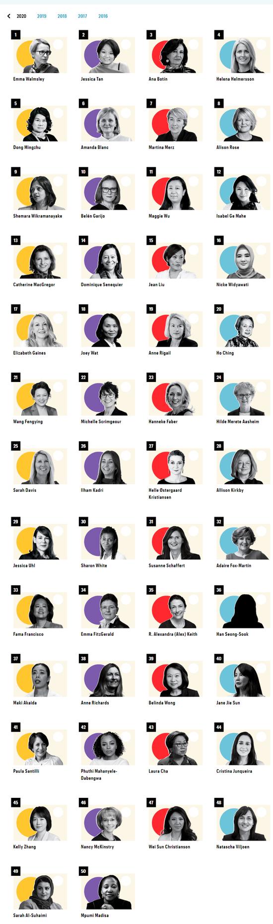 《财富》发布 2020 年全球最具影响力女性:柳青董明珠上榜(附全榜单)