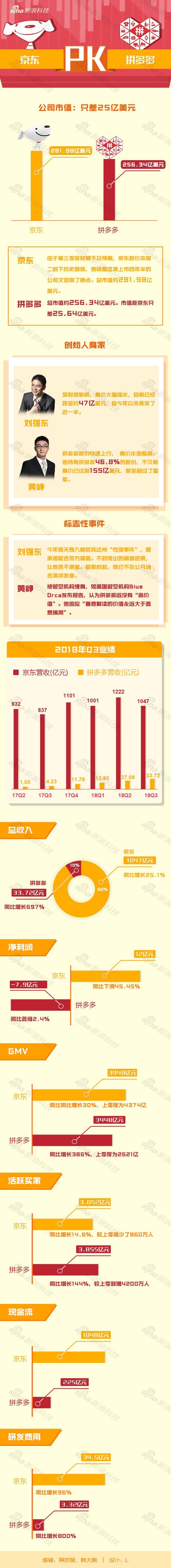 拼多多PK京东财报图解:市值相差25亿美元