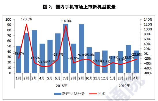图2:国内手机市场上市新机型数量