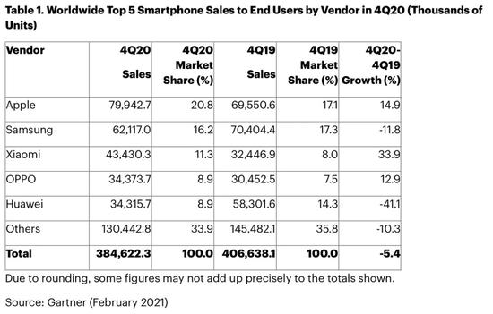 Gartner:去年第四季度苹果超越三星 成全球最大手机厂商