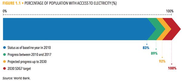 全球已获得电力供应的人口比例变化