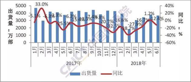 2017年至2018年6月国内手机出货量情况