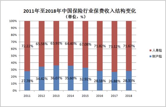 2011年至2018年中国保险行业保费收入结构变化,全天候科技制图