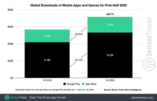 2020年上半年始次App装配量