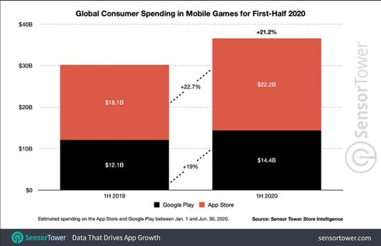 2020年上半年全球移动游玩支出