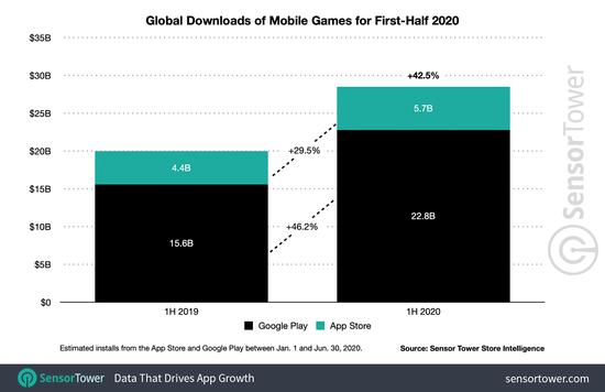 2020年上半年全球移动游玩下载量