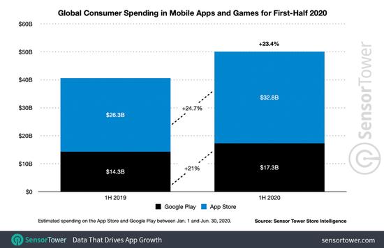 2020年上半年全球消耗者App支出