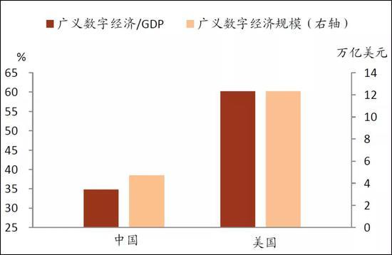 图3:广义数字经济,来源:中金点睛