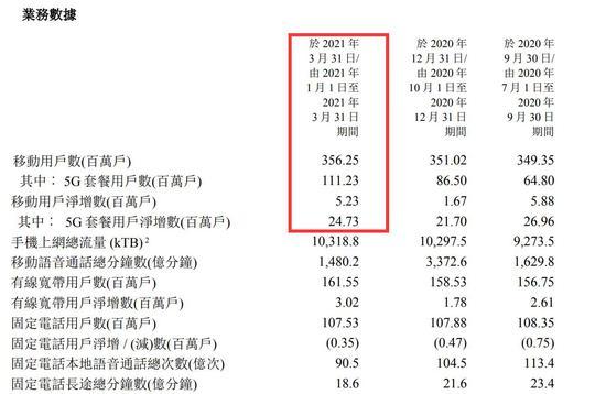 来源:中国电信一季报