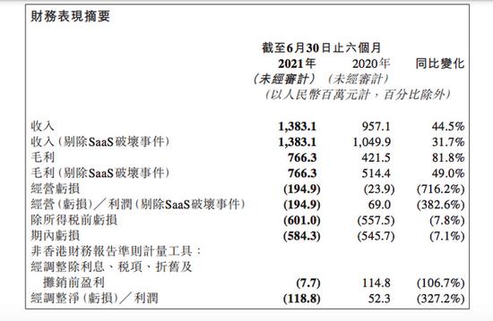 微盟集团:上半年营收13.83亿元,同比增长44.5%