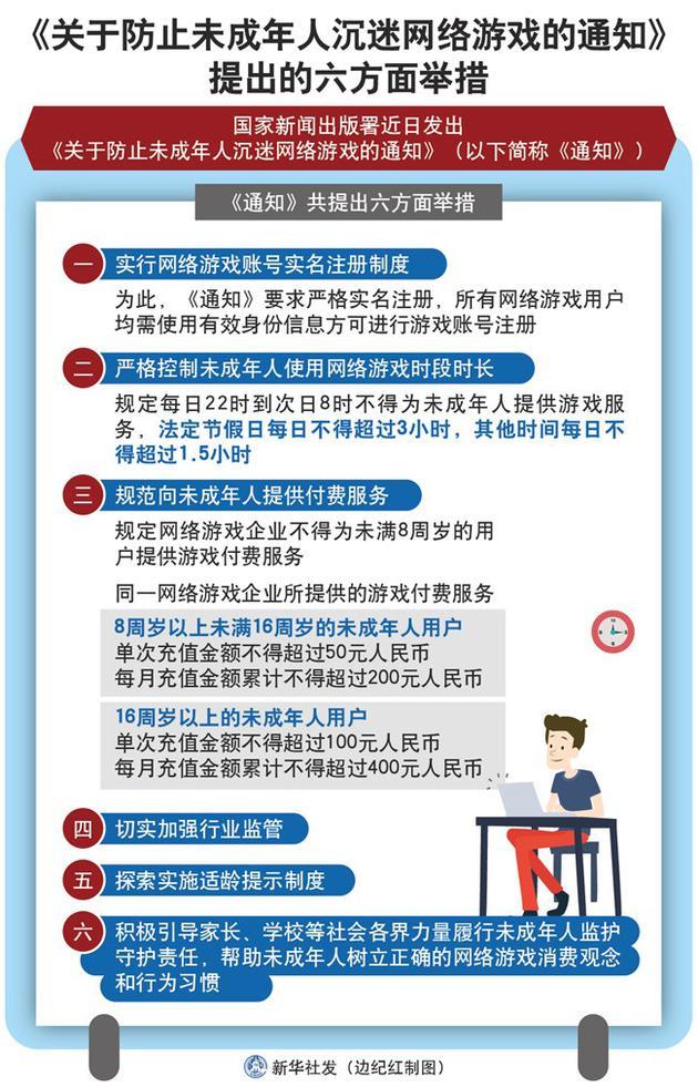 (来源:新华社 边纪红 制图)