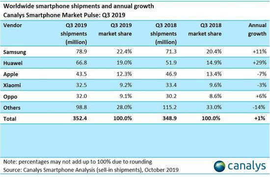 2019年Q3季度全球智能手机出货3.52亿部,两年首次实现同比增长
