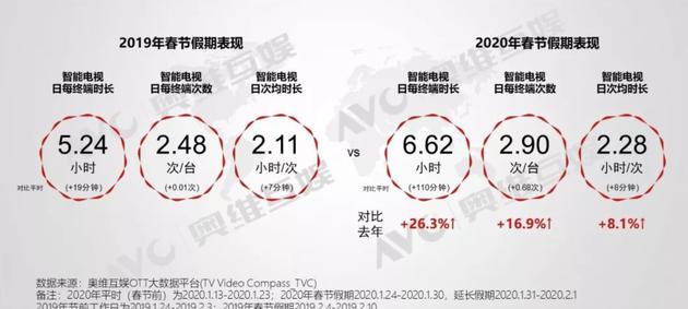 2019年和2020年春节观看时长对比