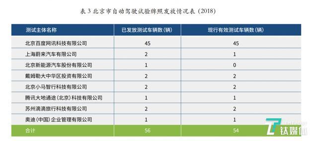 《报告》中车企的车辆数和测试里程