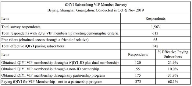 爱奇艺订阅VIP会员服务(北京、上海、广州:于2019年10月至11月进行)