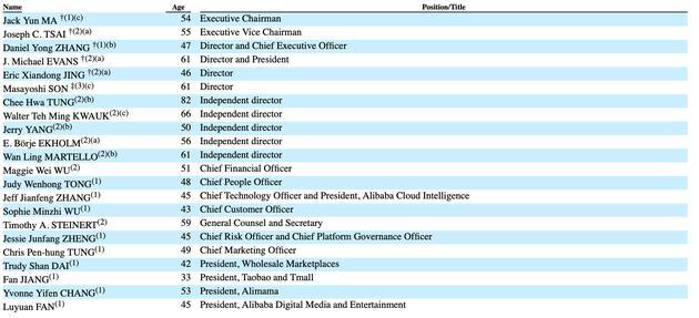 阿里巴巴披露最新股权结构 公司的董事及高管团队名单公布