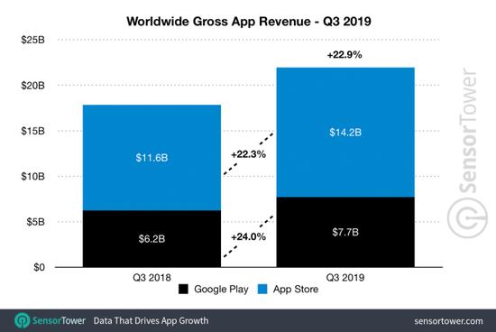 第三季度全球App营收为219亿美元,苹果App Store占到总营收的65%