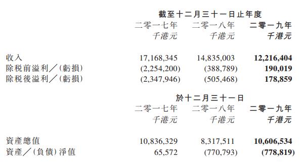 (图:TCL通讯近三年财务数据)