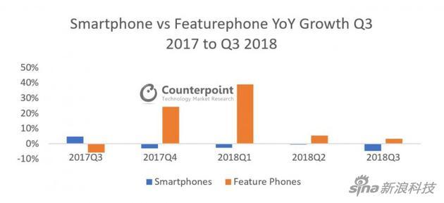 智能手机(图中蓝色)销量缩短,而非智能机(橙色)却不息多个季度添长