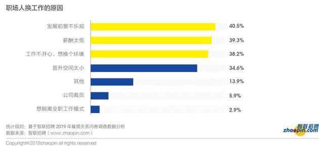 来源:智联招聘《2019年雇佣关系趋势调研报告》