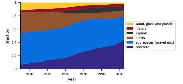 不同<a href=../ep/?%C8%CB%D4%EC--1.htm>人造</a>物在总重量中的占比。从图中可以看出,目前,混凝土在所有<a href=../ep/?%C8%CB%D4%EC--1.htm>人造</a>物中的占比为40%。研究显示,人类每年生产的混凝土达到了5490亿吨。